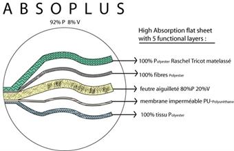 Bild für Kategorie Absoplus